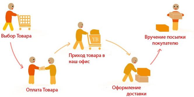 характеризуется схема покупки картинка кавказского